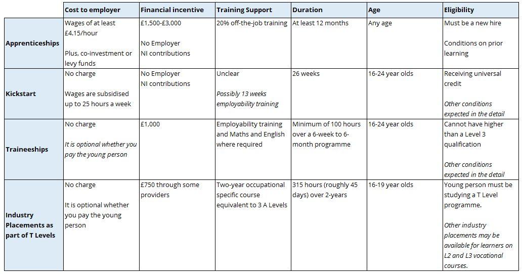 Comparing Kickstart apprenticeship traineeship industry placement